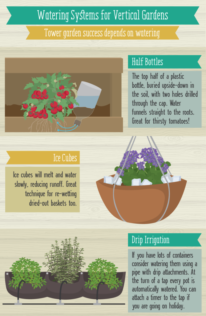 Illustration of watering systems for vertical gardens