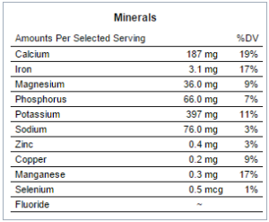 the nutritional mineral content of dandelions